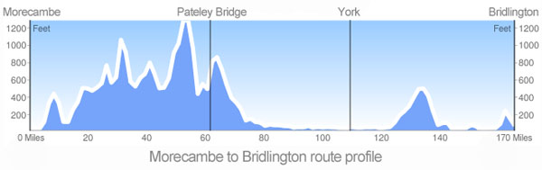 WAY OF THE ROSES ROUTE ELEVATION PROFILE